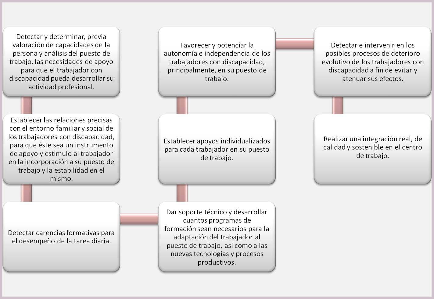 Grafico_unidad_de_apoyo